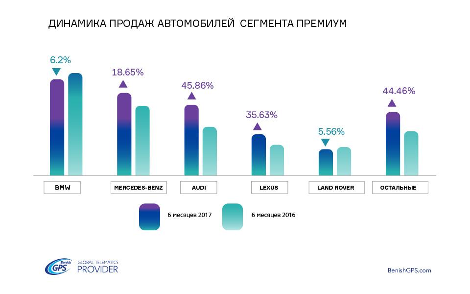Неизменная 5-ка автобрендов премиум-класса в Украине