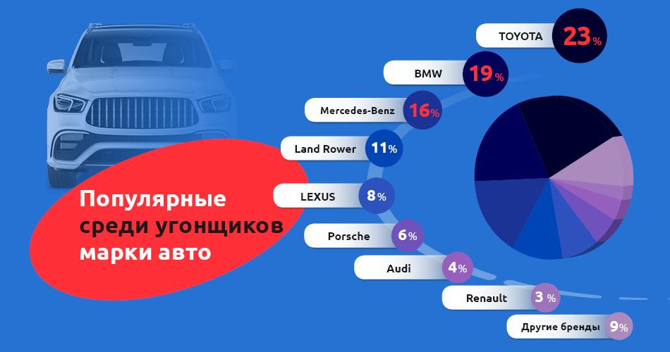 uk ru 2020 benish gps populyarnye ato sredi ugonshhikov