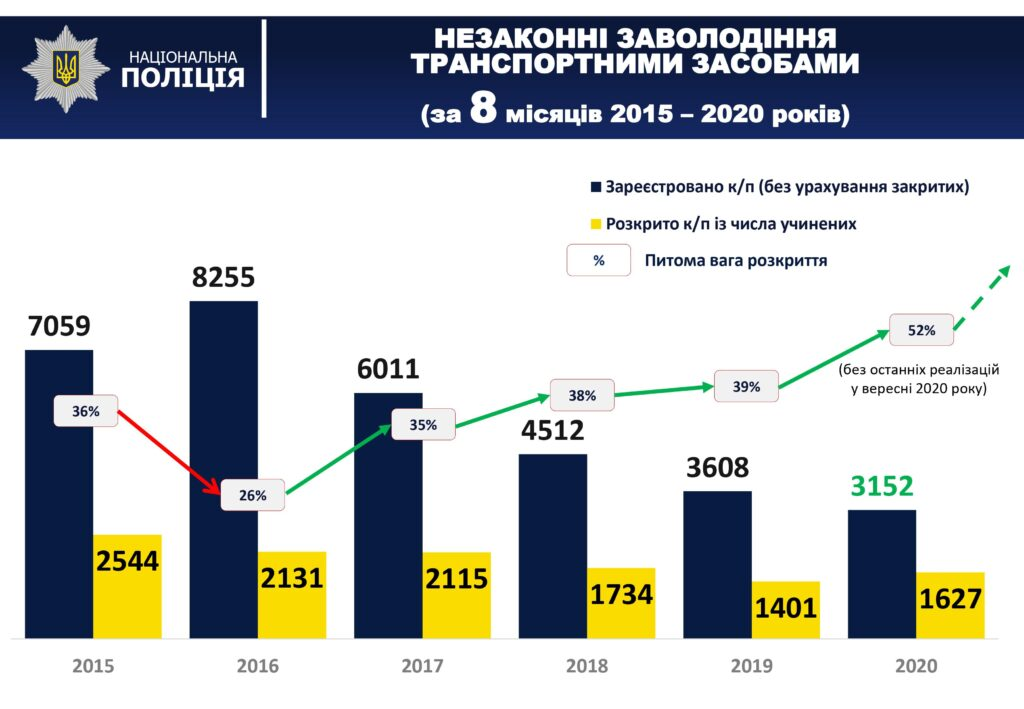 Общая тенденция случаев угонов по Украине по состоянию на сентябрь 2020 года