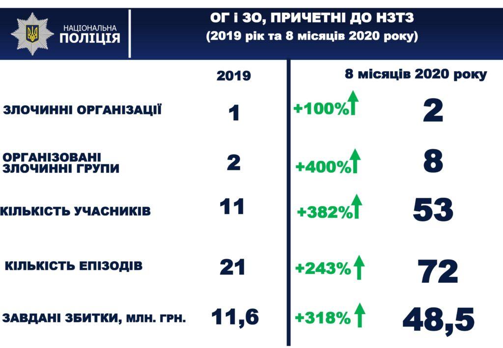 Статистика роста Организованных групп и преступных организаций