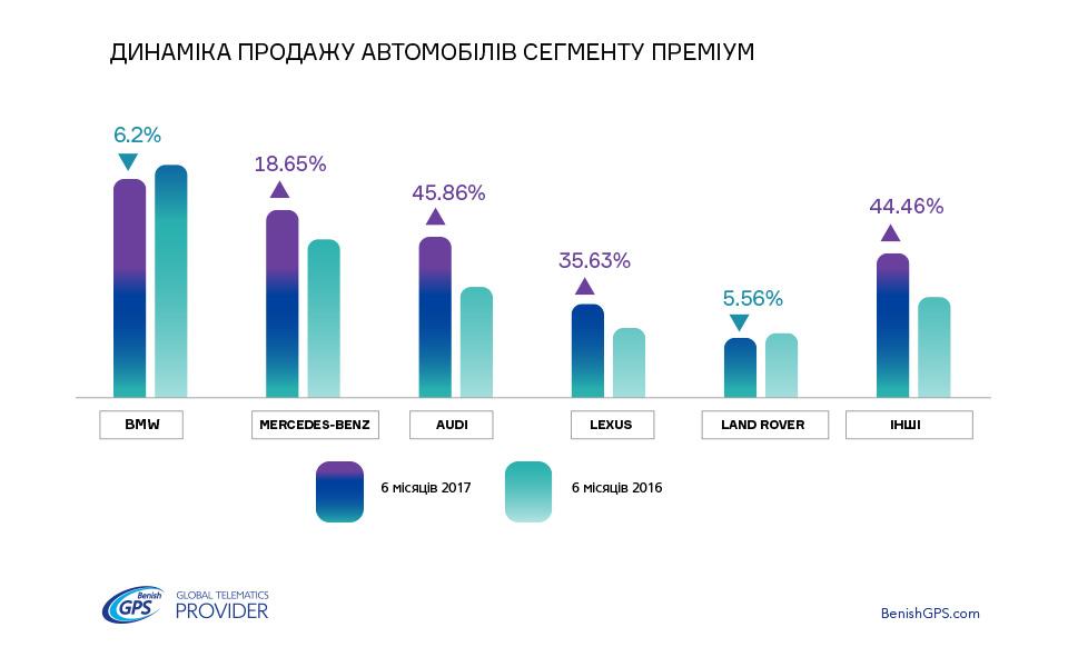 Незмінна 5-ка автобрендів преміум-класу в Україні