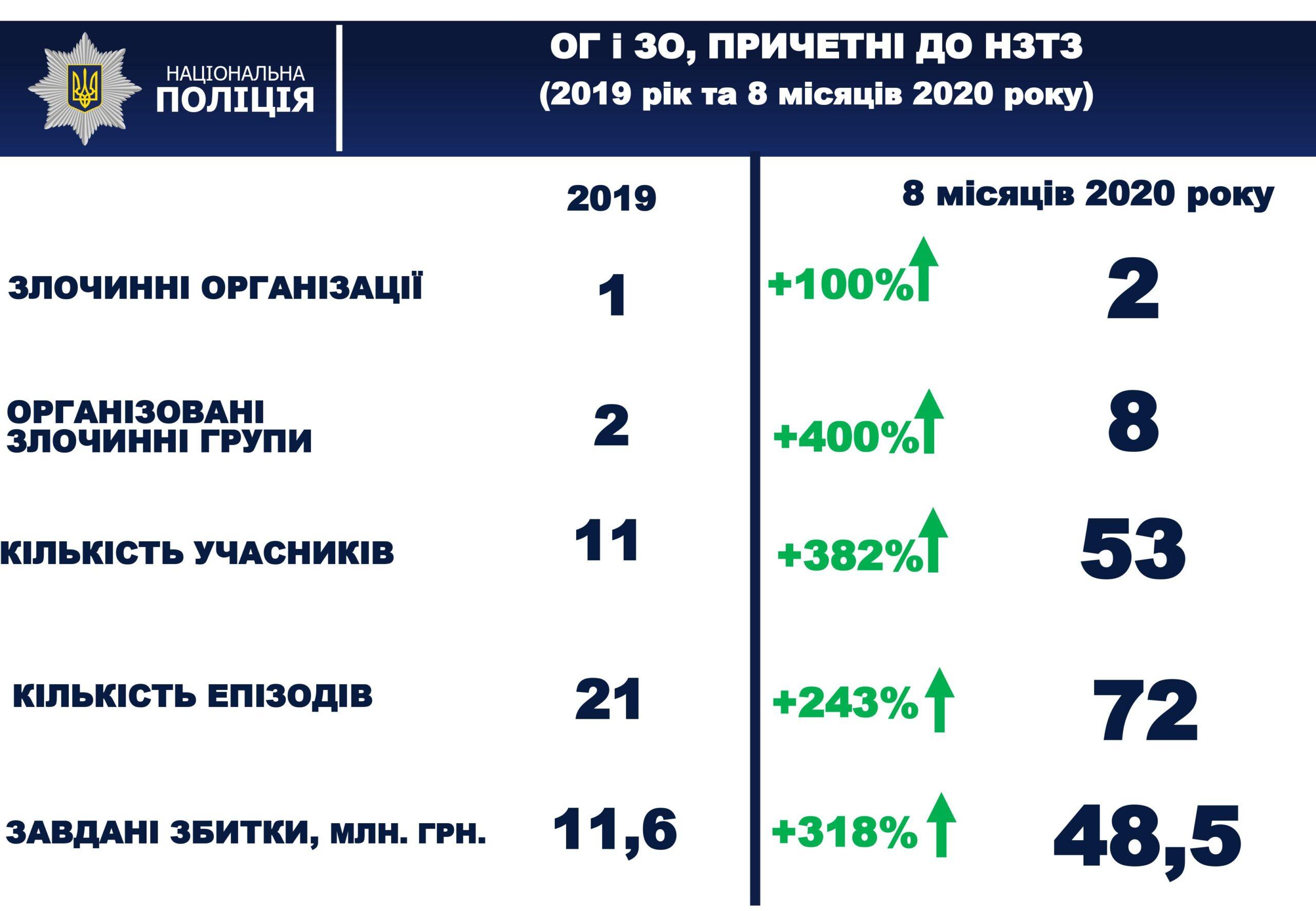 Статистика зростання Організованих груп та Злочинних організацій