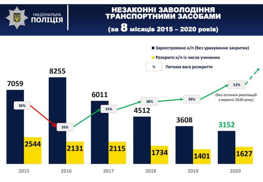 Загальна тенденція угонів в Україні станом на вересень 2020 року